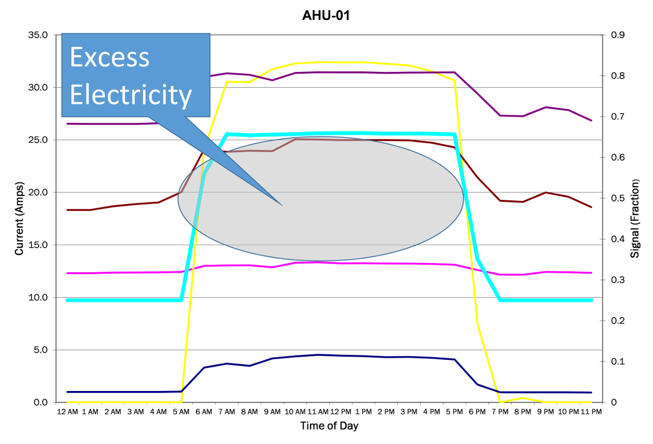 Excess Electricity