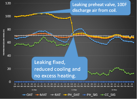Leaking Valve