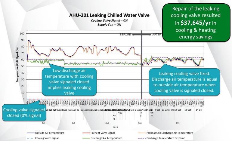 AHU-201 Leaking Cooling Valve