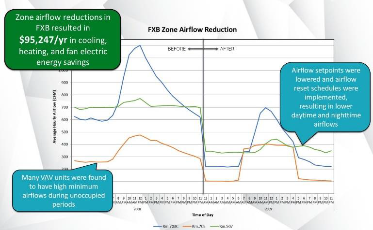 FXB Zone Airflow Reduction